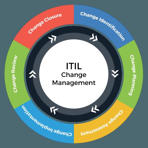 Change-Management-ITIL